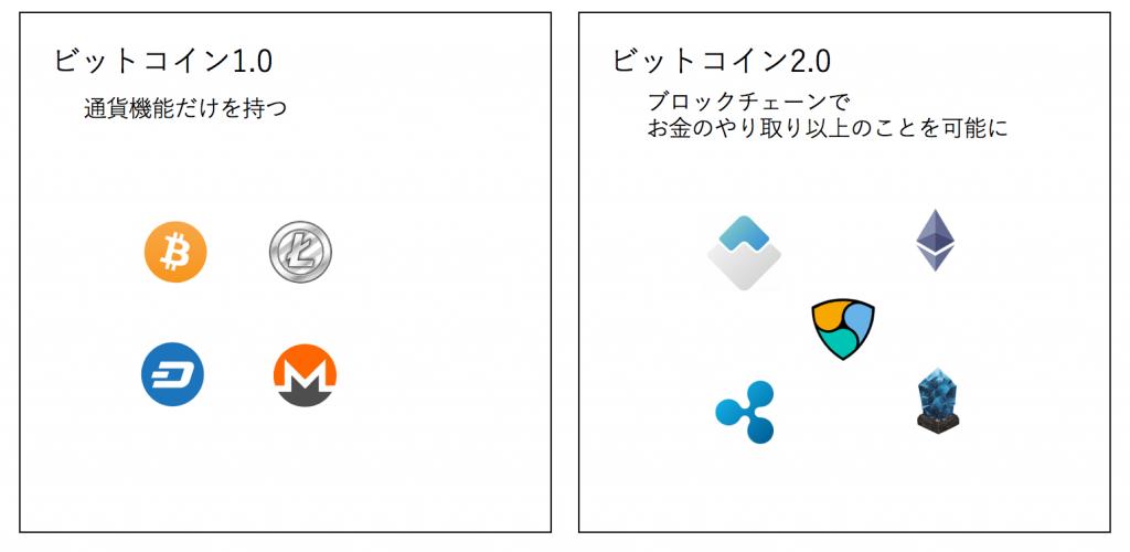 ビットコイン1.0とビットコイン2.0の違い