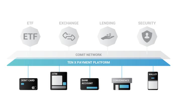 仮想通貨デビットカードのTenX(テンネクス)