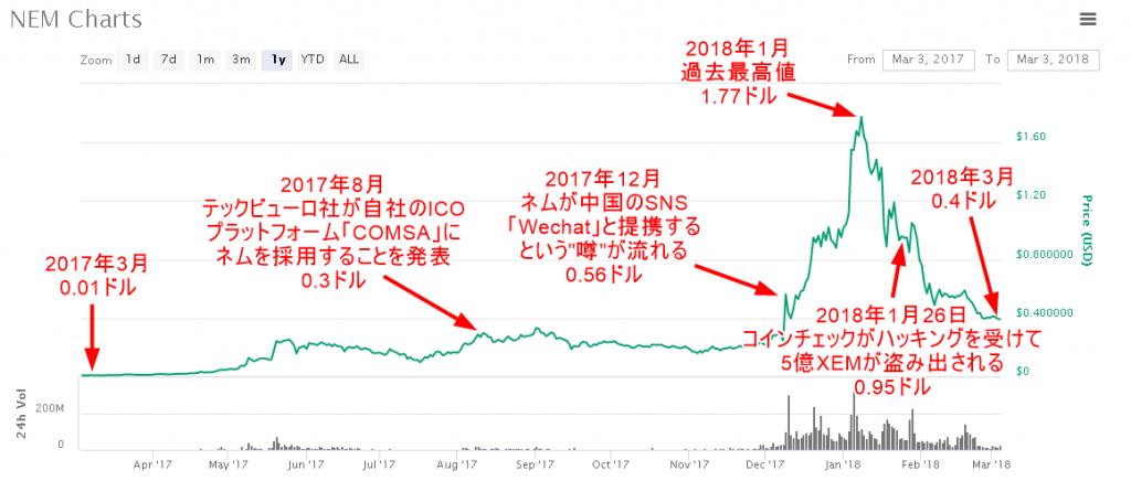 ネム(NEM)のチャート