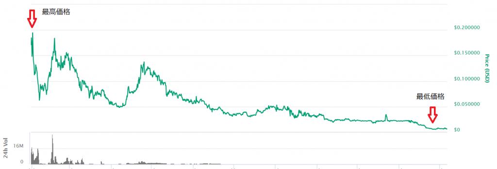 ZPTの価格推移。