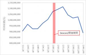 イーサリアム価格とDevConの関連