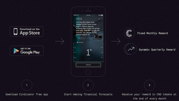 Cindicator(シンジケーター)のモバイルアプリ