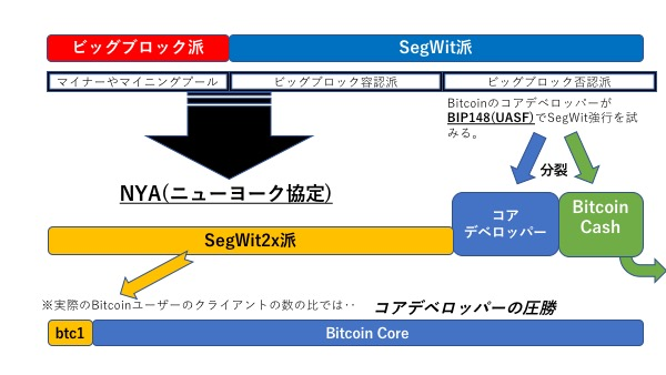 SegWit2xとは? 8月1日危機の経緯から今後の行方を解説