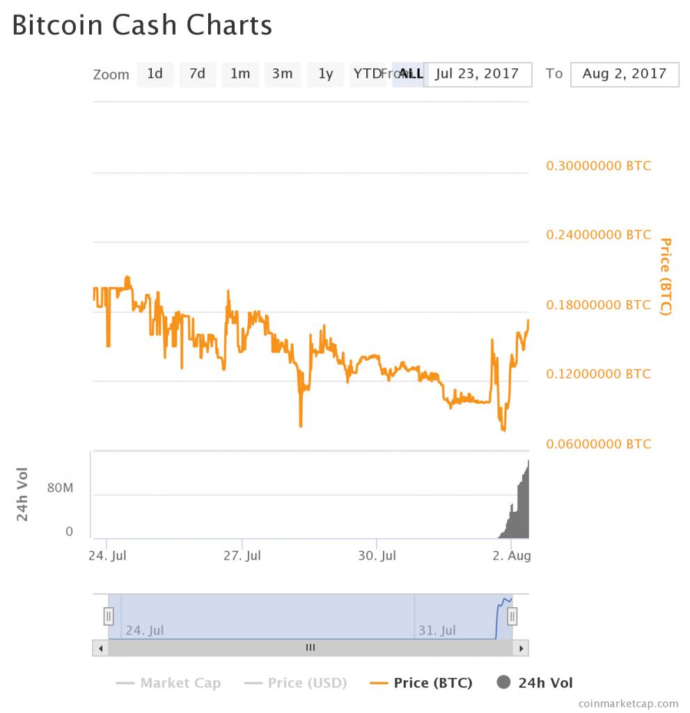 BCH先物取引額chart