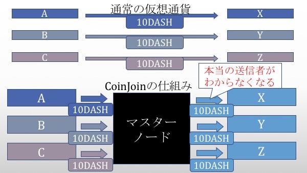 coinjoinと通常の送金システムの比較