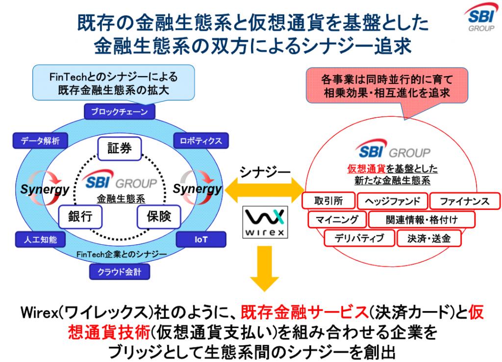 SBI ecosystem