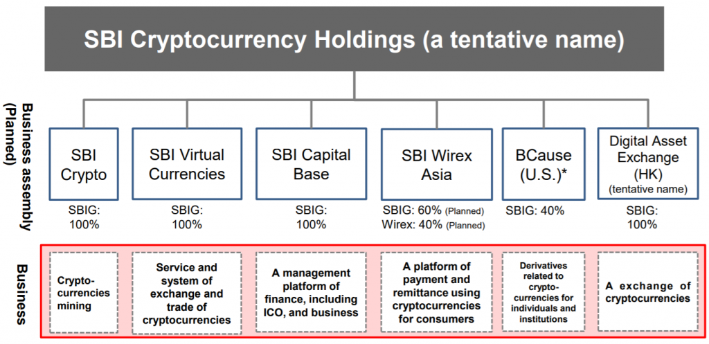 SBI crypto businesses