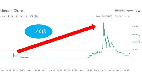 ライトコイン チャート