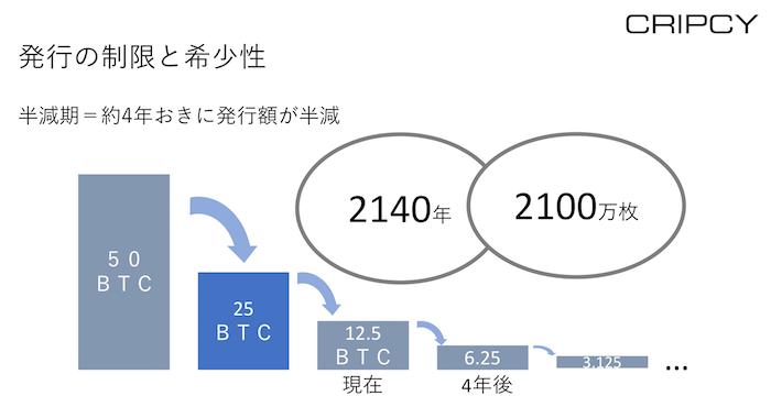 ビットコインの半減期、発行の制限と希少性