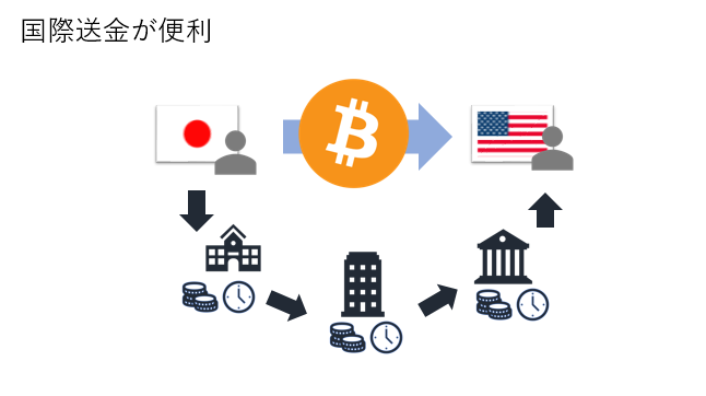 ビットコインのメリット1 国際送金にかかるコストと手間を軽減することができる