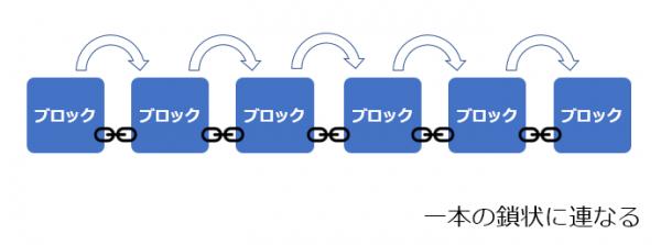 ブロックチェーンの図解
