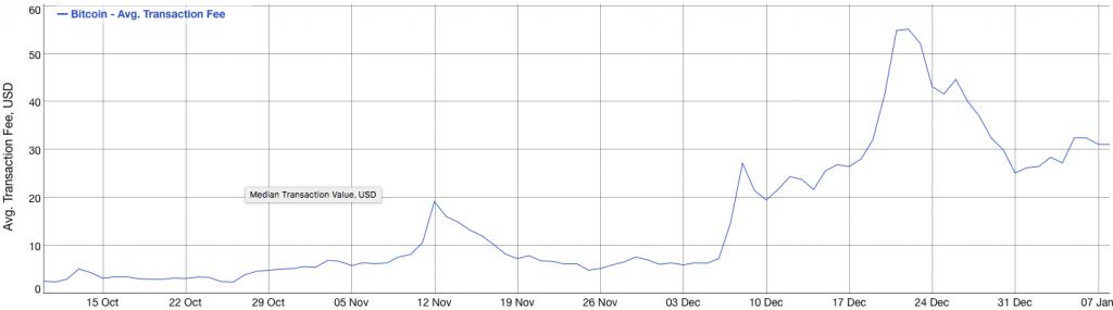 bitcoin tranaction fee chart