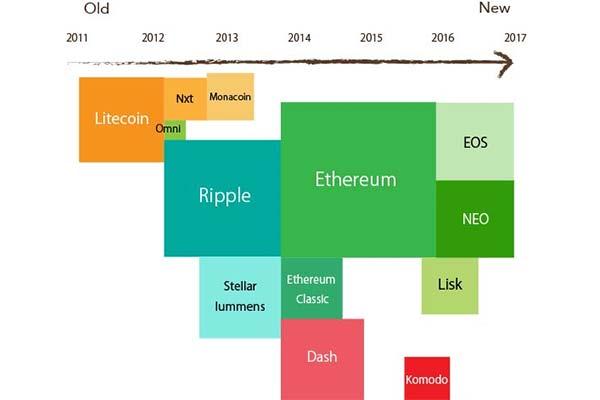 ビットコイン以外の仮想通貨の種類と特徴を徹底解説