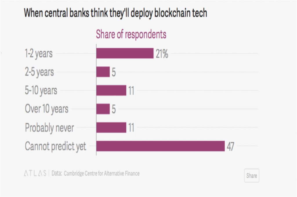 banks blockchain