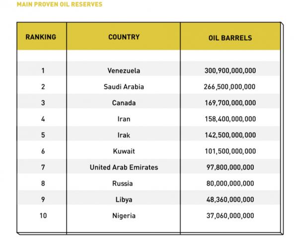 世界各国の原油埋蔵量