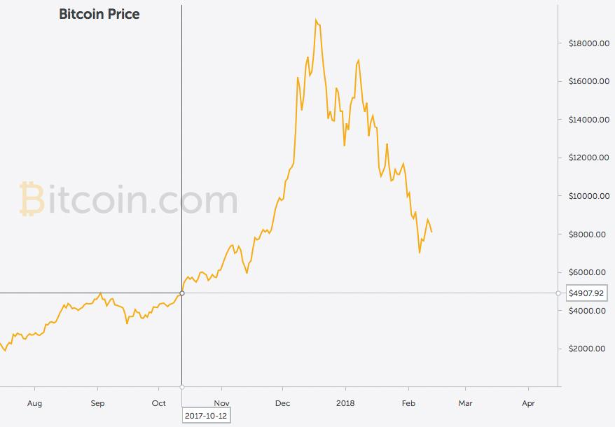 https://charts.bitcoin.com/chart/price