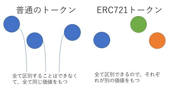 erc721トークン