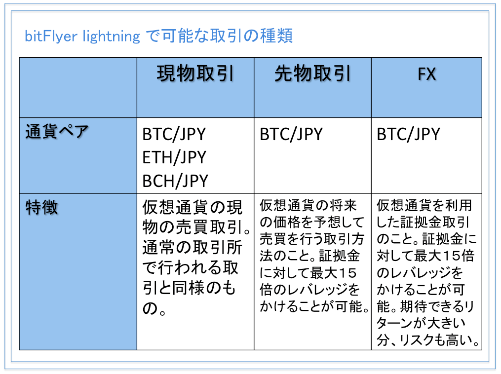 bitFlyer lightning(ビットフライヤー ライトニング)で取引可能な通貨とその特徴について
