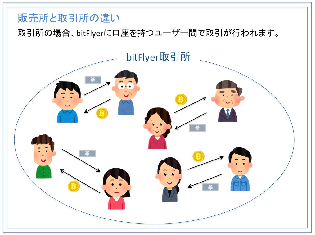bitFlyer(ビットフライヤー )取引所の仕組みについて