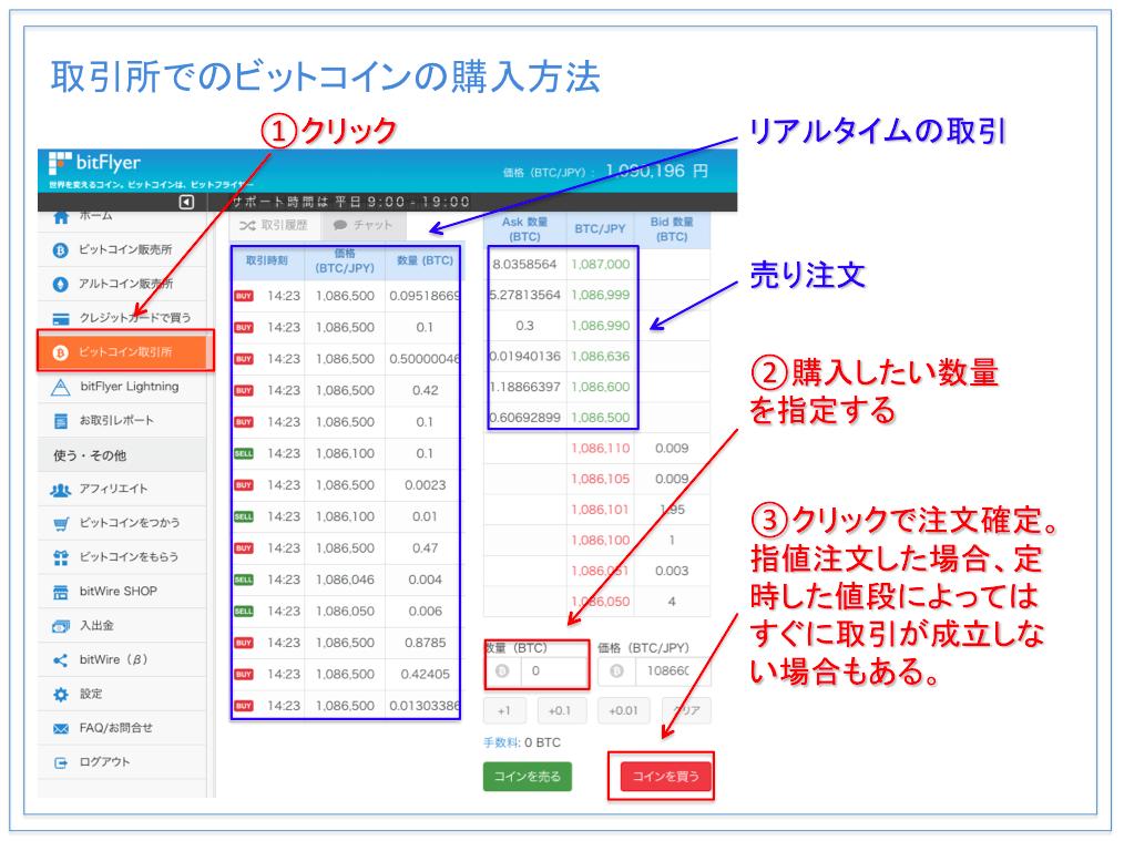 bitFlyer(ビットフライヤー ) 取引所でビットコインを購入する方法