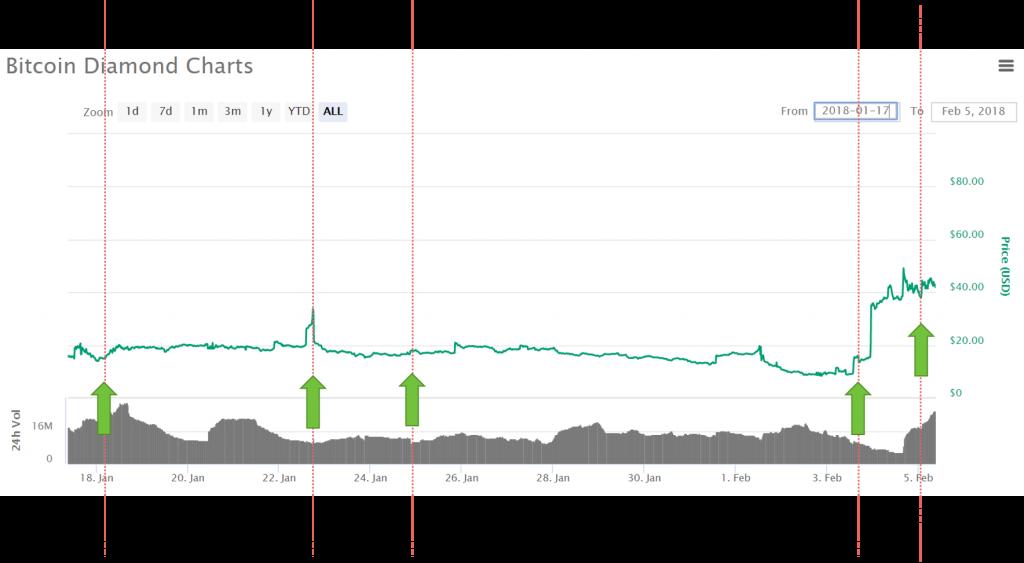 bitcoindiamond_chart