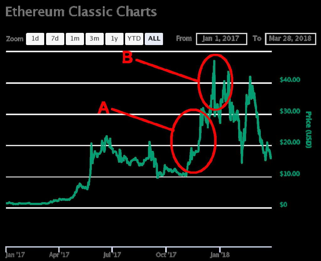 イーサリアムクラシック(ETC)の価格・チャート・将来性は?