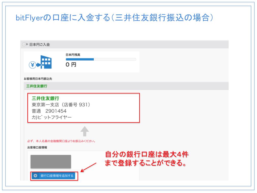 bitFlyer(ビットフライヤー )の入金方法 三井住友銀行振込の場合