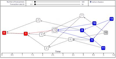 IOTA(アイオータ/MIOTA)の特徴・仕組み・価格・将来性について