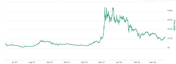 IOTA(アイオータ/ミオタ)の特徴・価格・チャート・将来性について