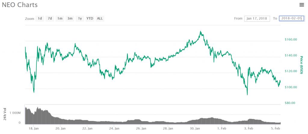 neo_chart