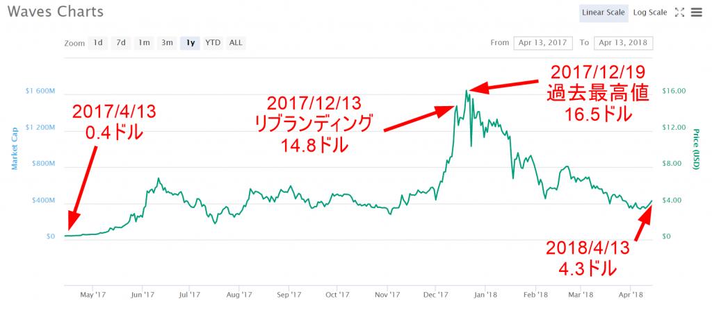 wavesの価格・チャート