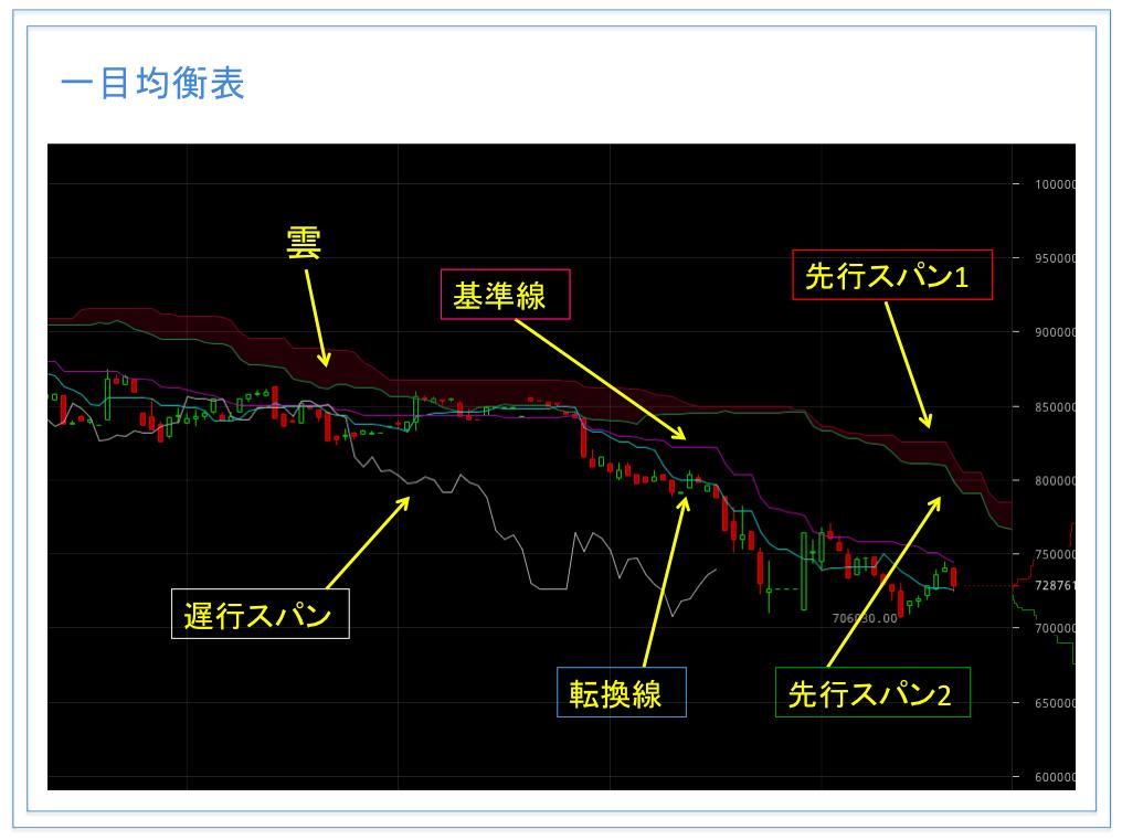 仮想通貨のテクニカル分析のやり方を徹底解説【トレンド系指標編】