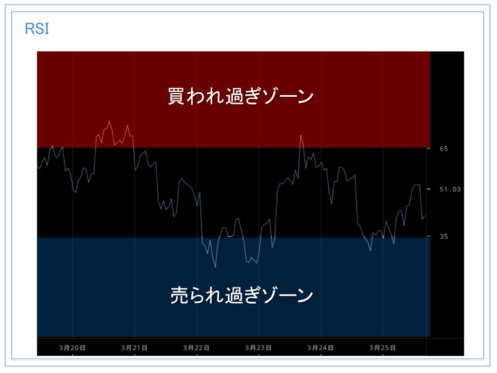 仮想通貨チャートのテクニカル分析のやり方を徹底解説【オシレーター系指標】