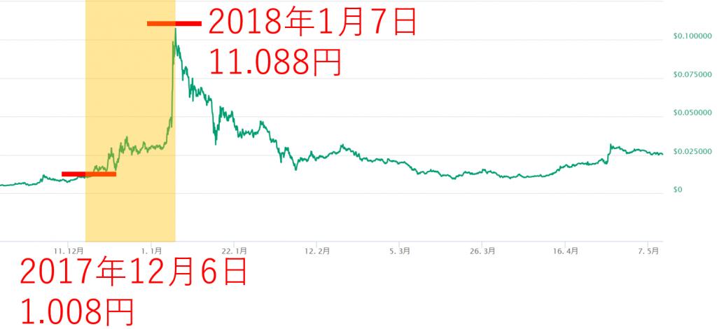 Siacoin(シアコイン, SC)ハードフォーク後の値上がり
