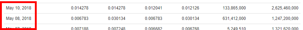 CoinMarketCapで不明な5月9日のBytecoinデータ