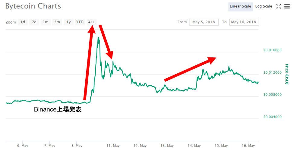 Bytecoinの時価総額チャート