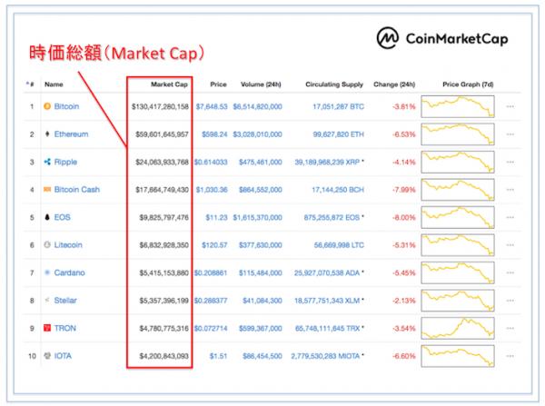 coinmarketcapでの時価総額の見方