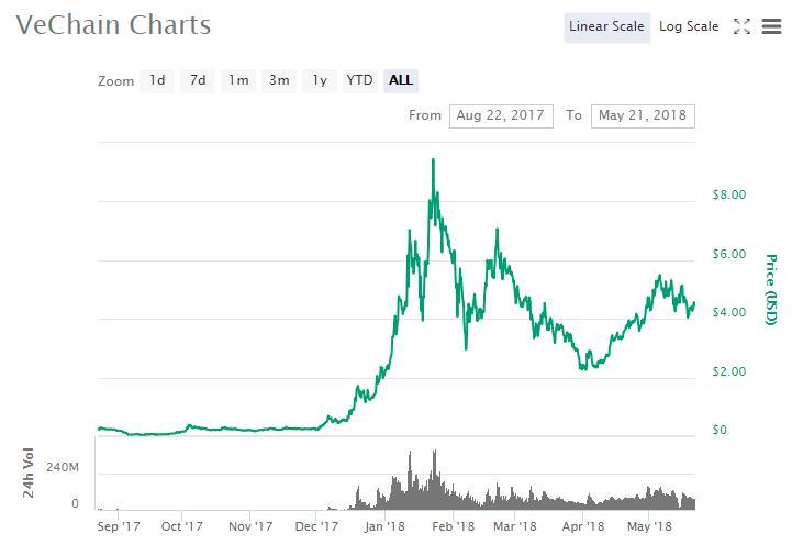 Vechain-chart