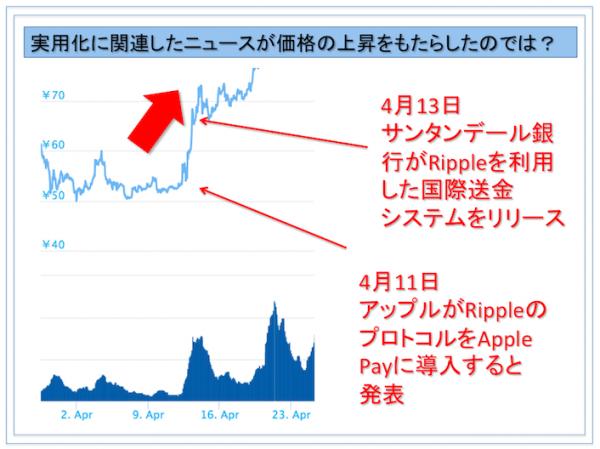 リップルの価格上昇の原因