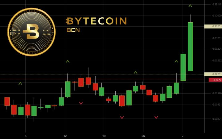 Bytecoinの価格上昇とその裏側