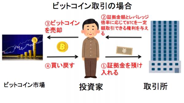 ビットコイン取引の場合の空売りの仕組み図解