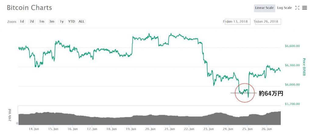 どうなるビットコイン!?今後の価格予想