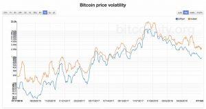 ビットコインのボラティリティ(Volatility)とは?高い理由・メリットとデメリットについて解説