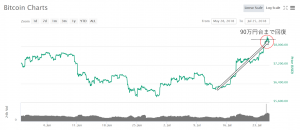 7月のビットコインのチャート
