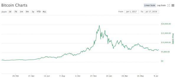 2017年1月1日からのビットコインの価格変動チャート
