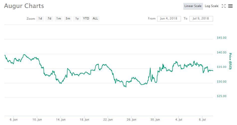 予測市場通貨オーガーがメインネットワークの配備準備