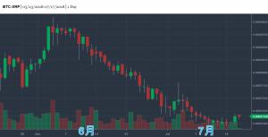 リップルの価格チャート