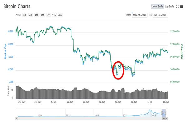 bitcoin_bottom
