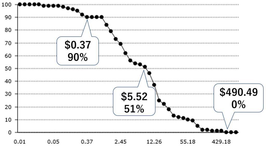 ビットコイン・ライトニングネットワーク、多額支払いには未だ向かず。分析結果公表