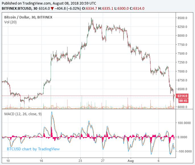 ブライアンケリー ビットコイン価格下落